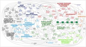 Complex-system-US-Afghan-mindmap1